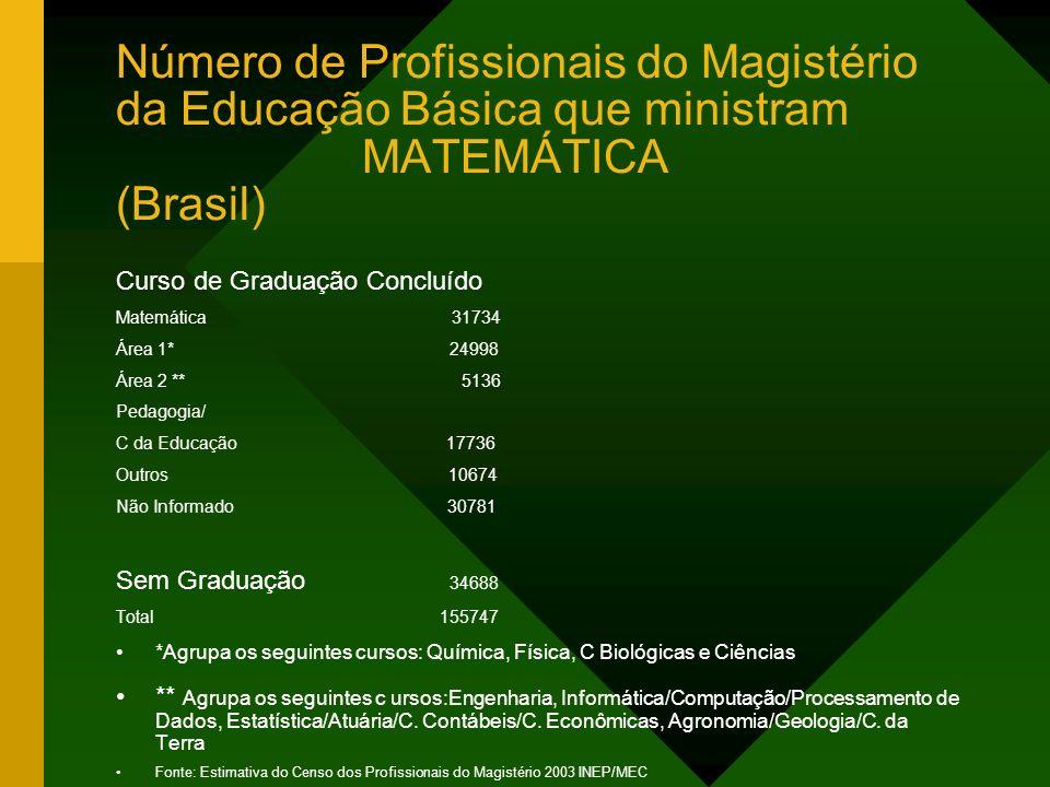 Número de Profissionais do Magistério da Educação Básica que ministram MATEMÁTICA (Brasil)