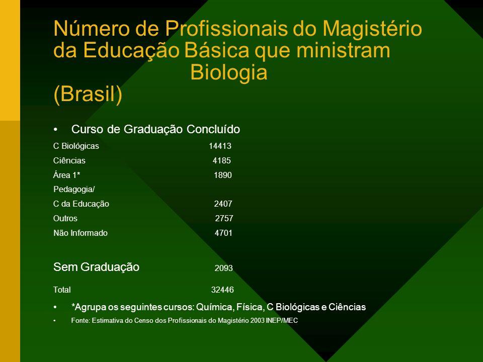 Número de Profissionais do Magistério da Educação Básica que ministram Biologia (Brasil)