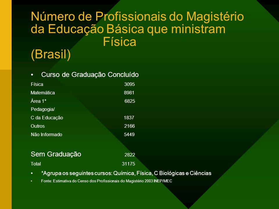Número de Profissionais do Magistério da Educação Básica que ministram Física (Brasil)