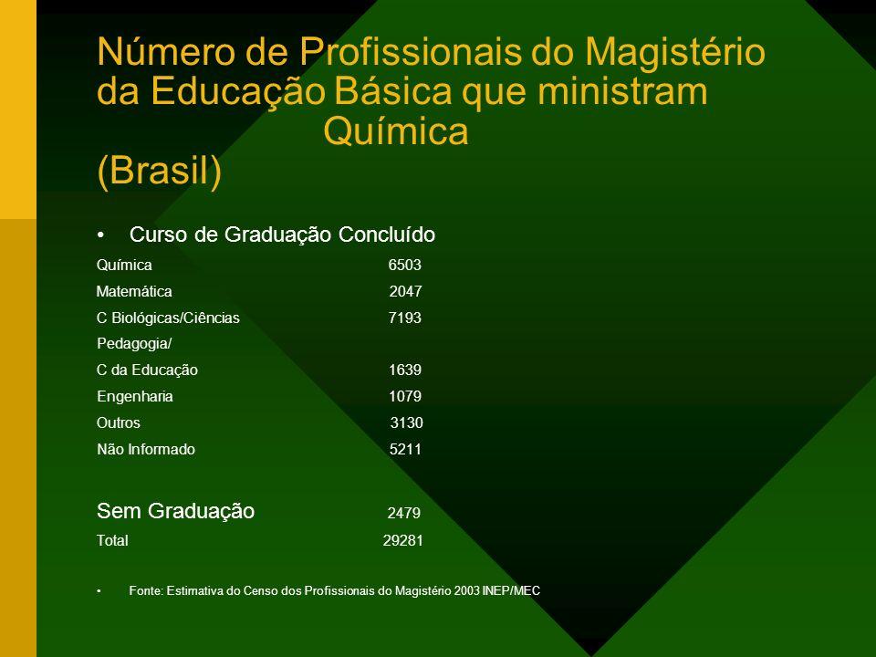 Número de Profissionais do Magistério da Educação Básica que ministram Química (Brasil)