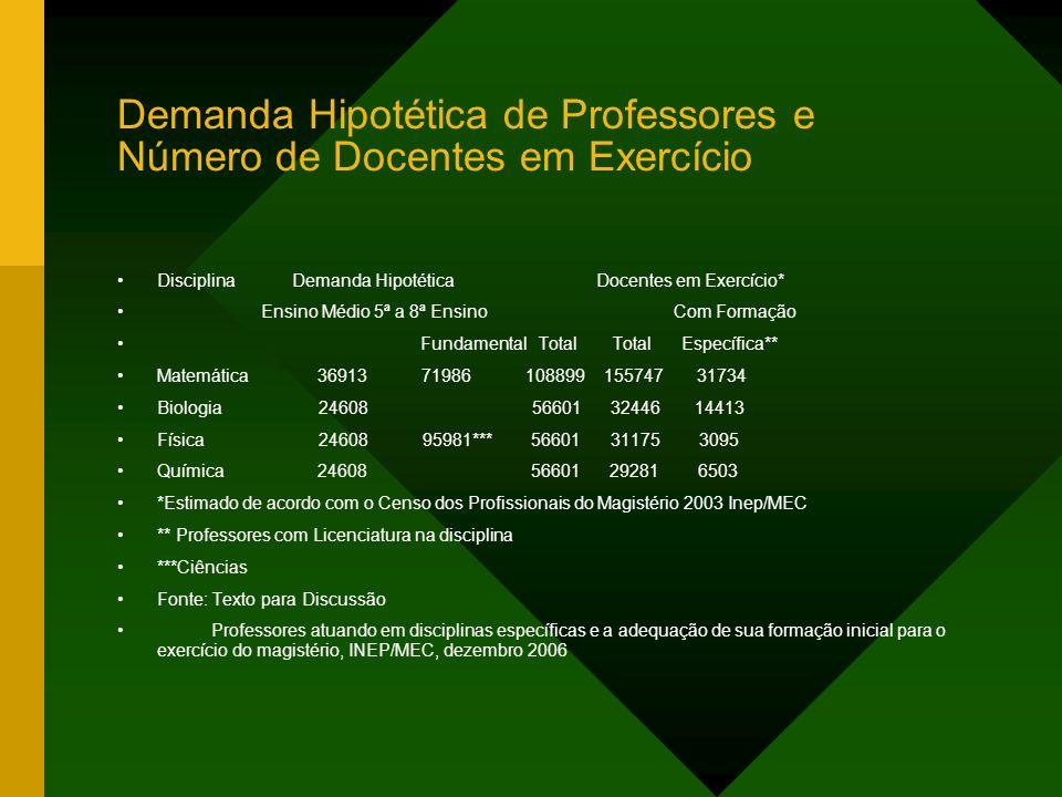 Demanda Hipotética de Professores e Número de Docentes em Exercício