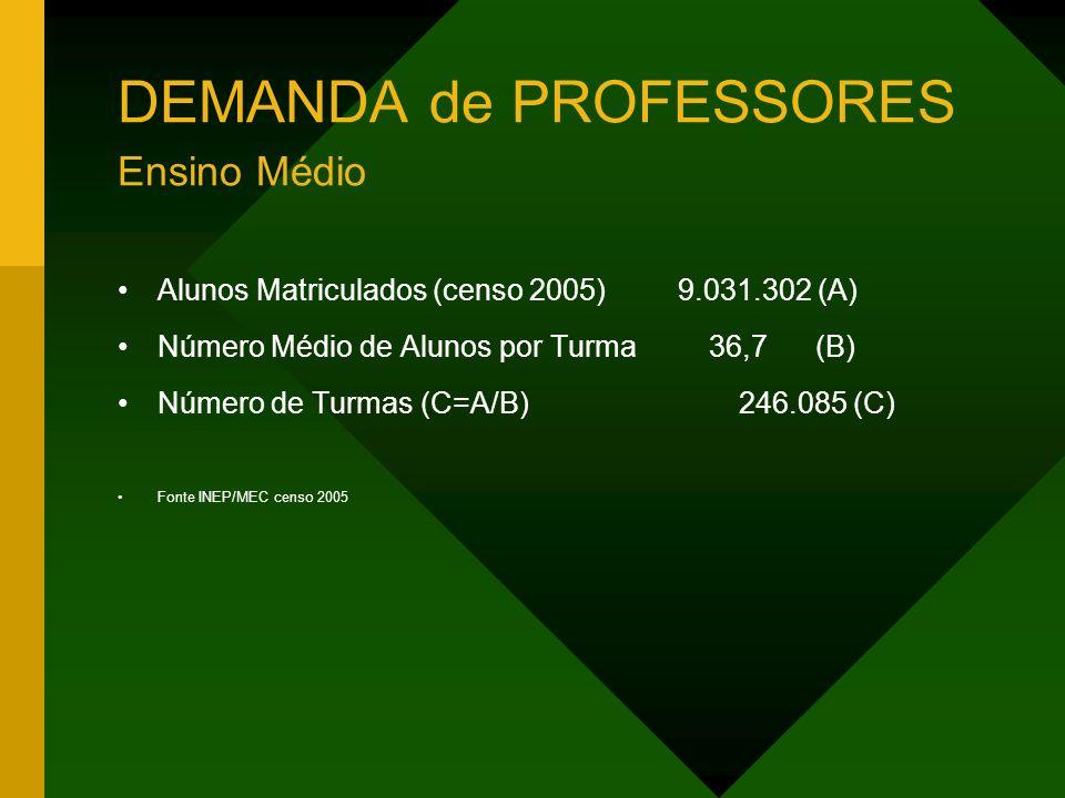 DEMANDA de PROFESSORES Ensino Médio