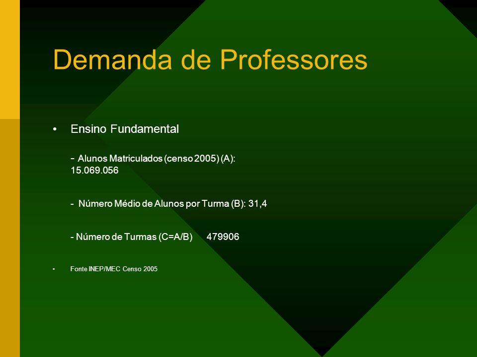 Demanda de Professores