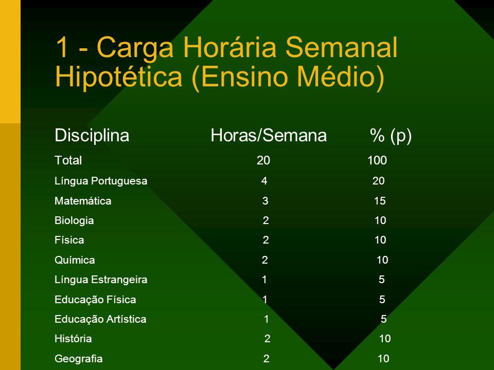 1 - Carga Horária Semanal Hipotética (Ensino Médio)