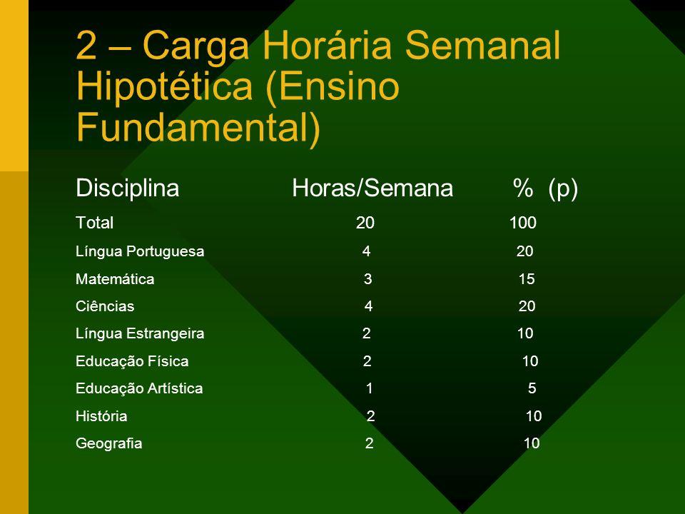 2 – Carga Horária Semanal Hipotética (Ensino Fundamental)