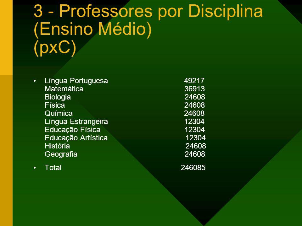 3 - Professores por Disciplina (Ensino Médio) (pxC)