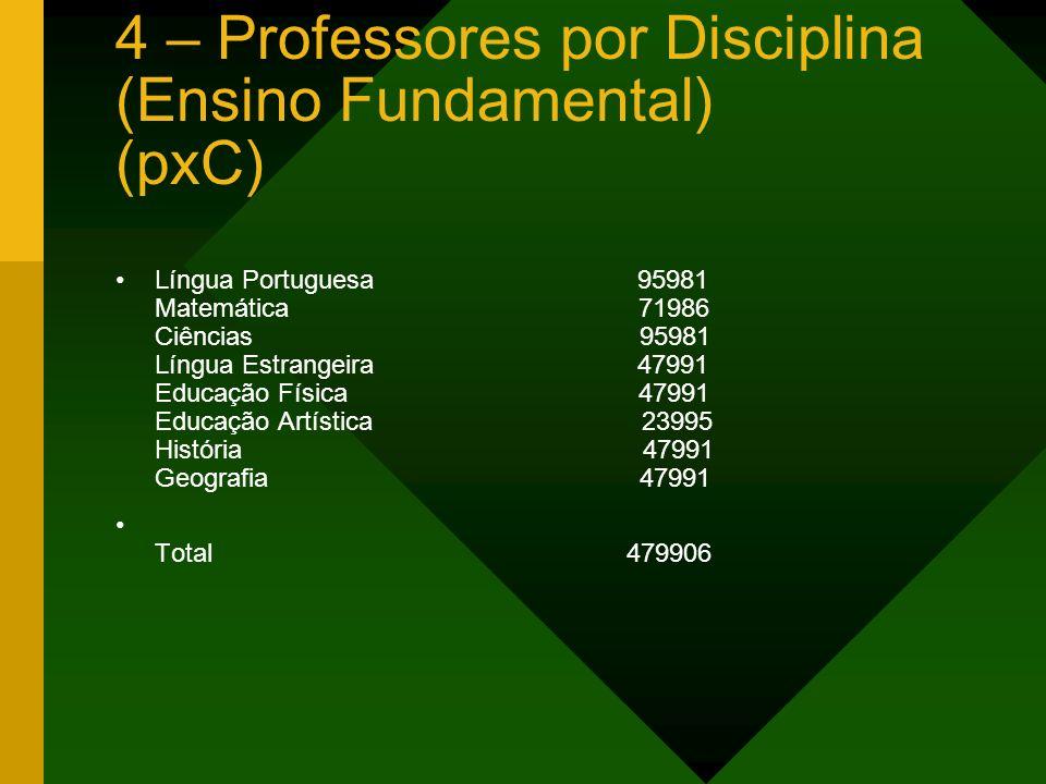 4 – Professores por Disciplina (Ensino Fundamental) (pxC)