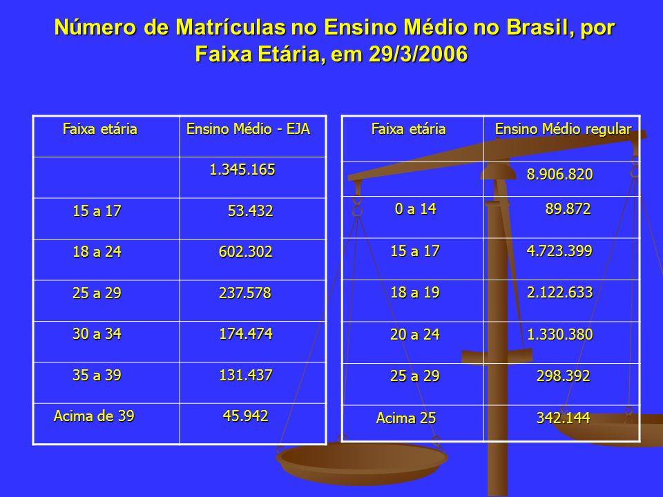 Número de Matrículas no Ensino Médio no Brasil, por Faixa Etária, em 29/3/2006