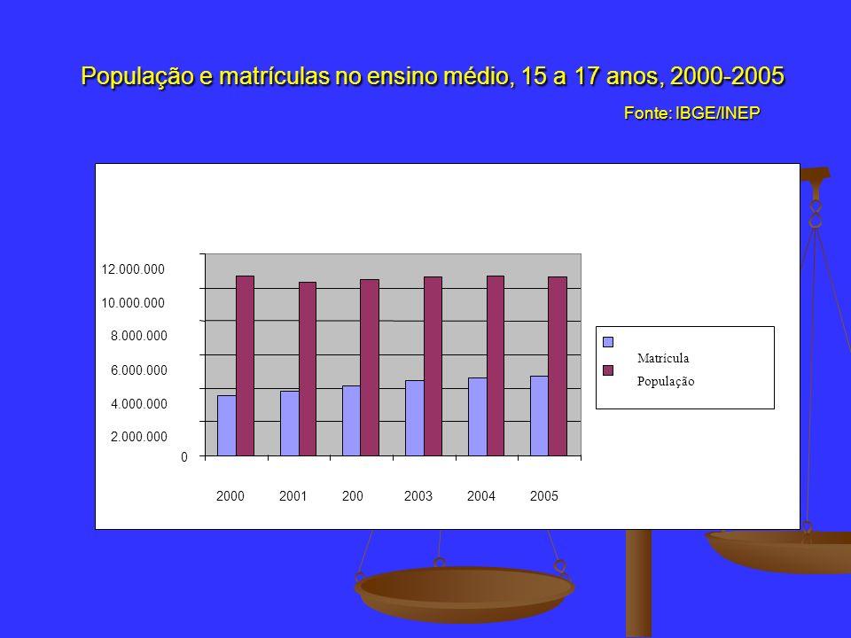 População e matrículas no ensino médio, 15 a 17 anos, 2000-2005 Fonte: IBGE/INEP