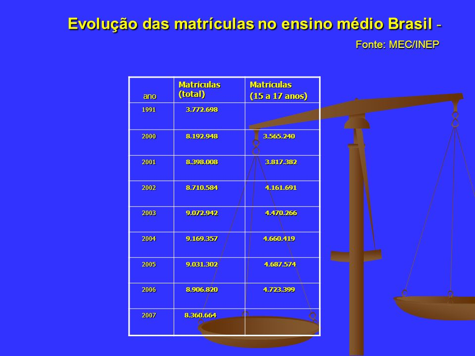 Evolução das matrículas no ensino médio Brasil - Fonte: MEC/INEP