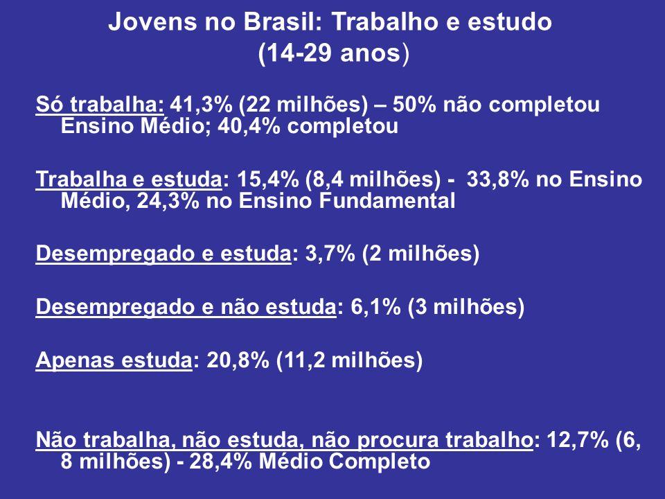 Jovens no Brasil: Trabalho e estudo (14-29 anos)