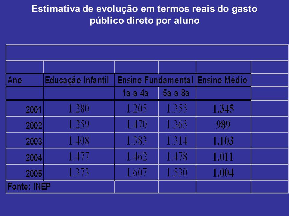 Estimativa de evolução em termos reais do gasto público direto por aluno