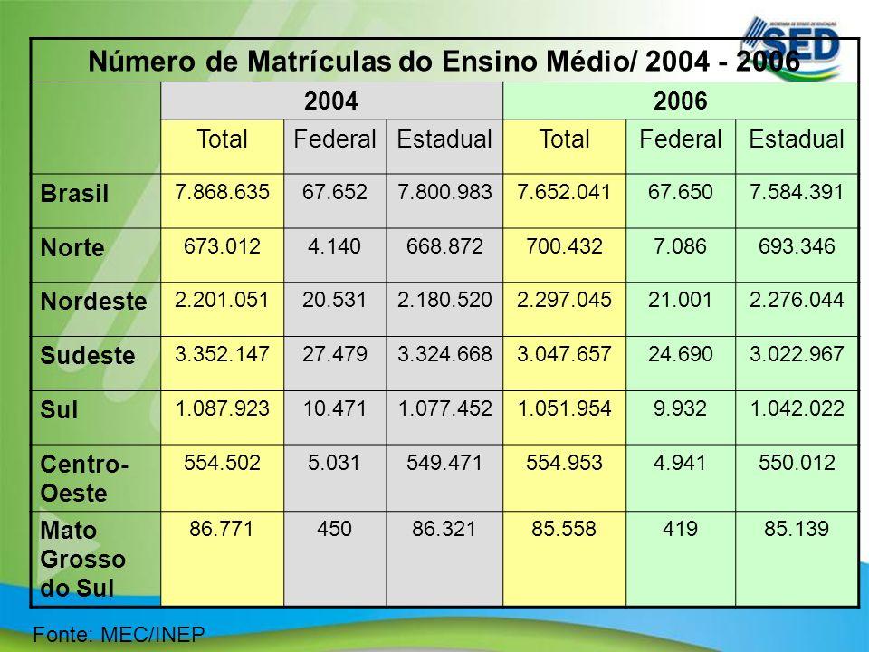 Número de Matrículas do Ensino Médio/ 2004 - 2006