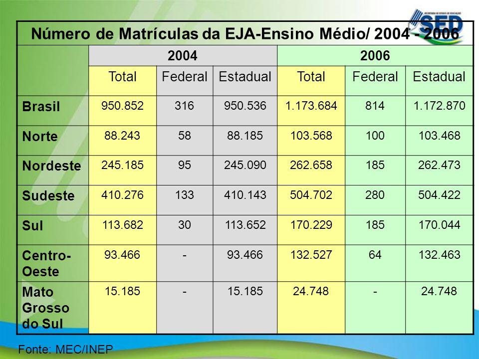 Número de Matrículas da EJA-Ensino Médio/ 2004 - 2006