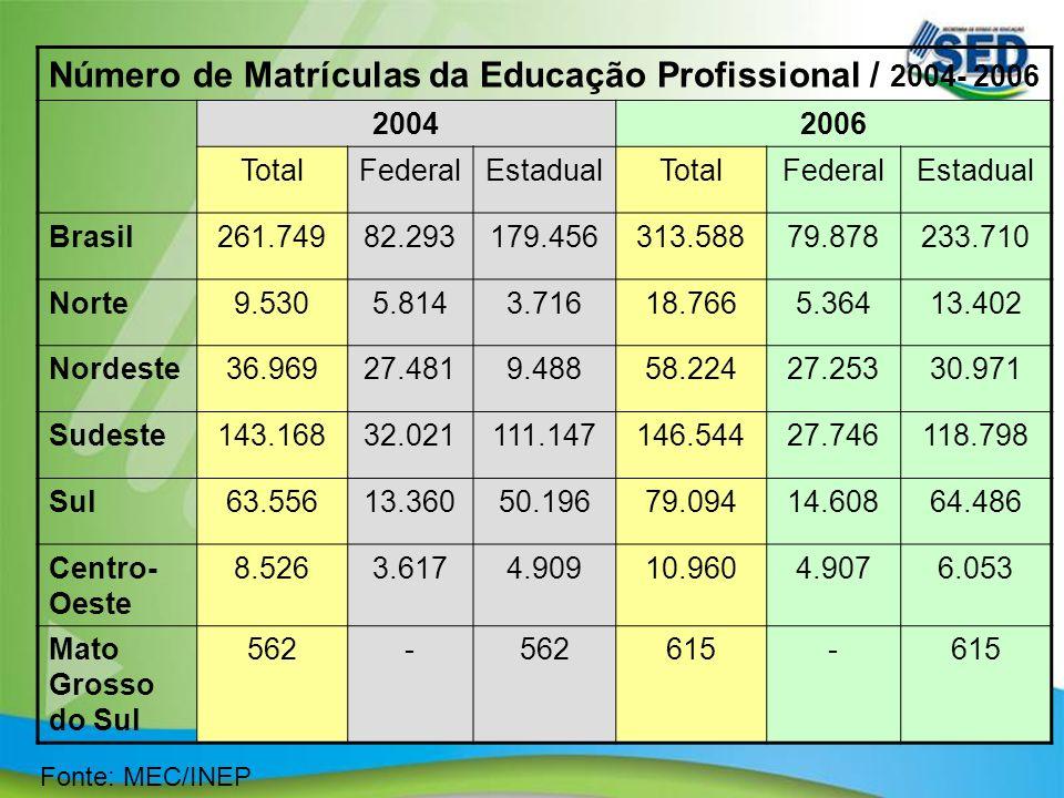 Número de Matrículas da Educação Profissional / 2004- 2006