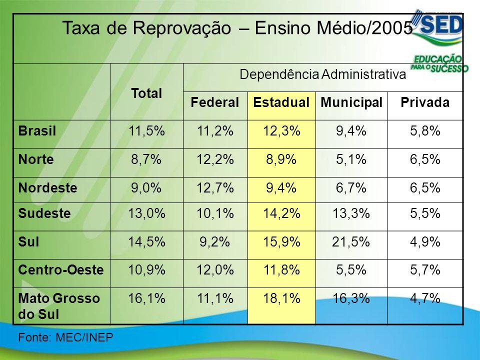 Taxa de Reprovação – Ensino Médio/2005