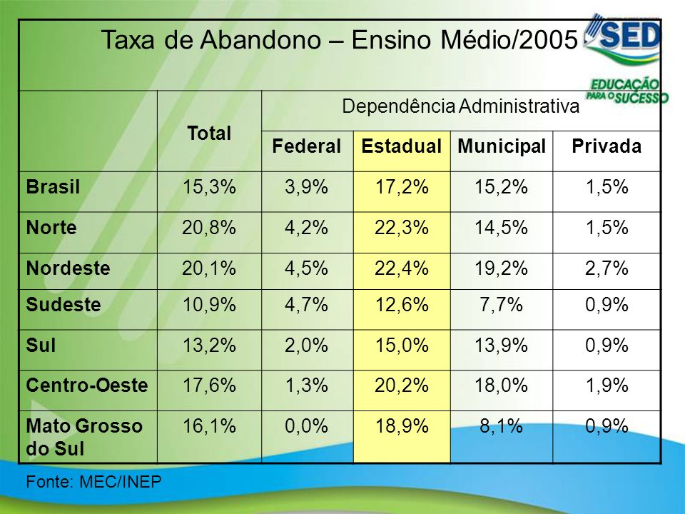 Taxa de Abandono – Ensino Médio/2005