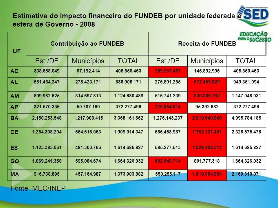 Contribuição ao FUNDEB