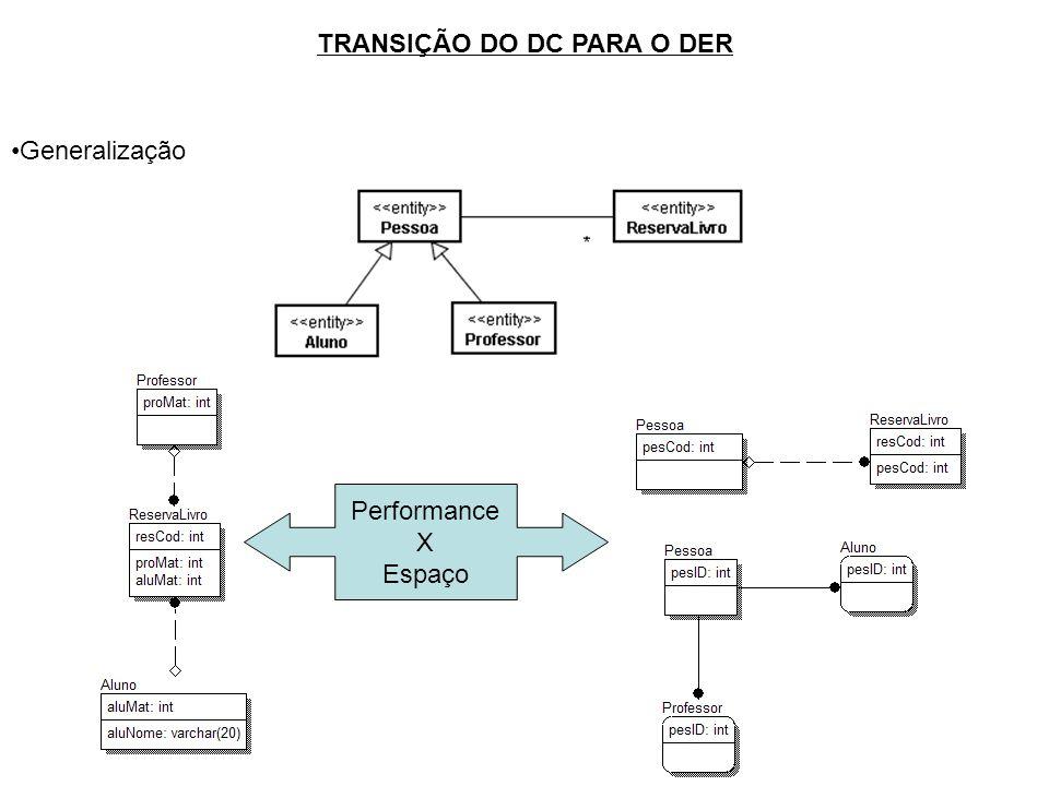TRANSIÇÃO DO DC PARA O DER