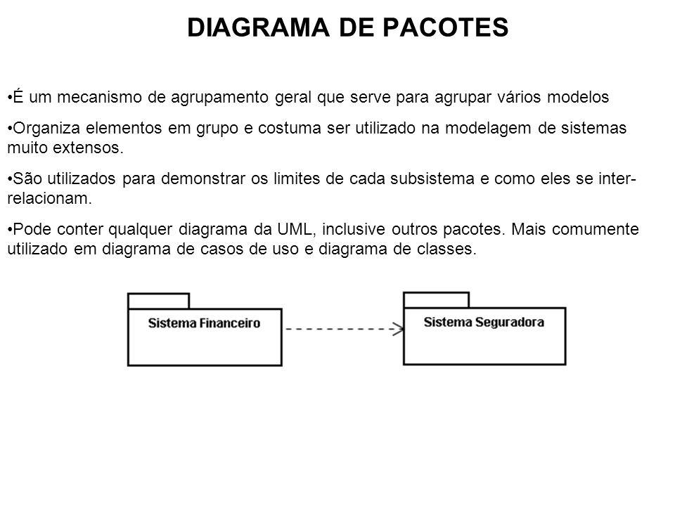 DIAGRAMA DE PACOTES É um mecanismo de agrupamento geral que serve para agrupar vários modelos.