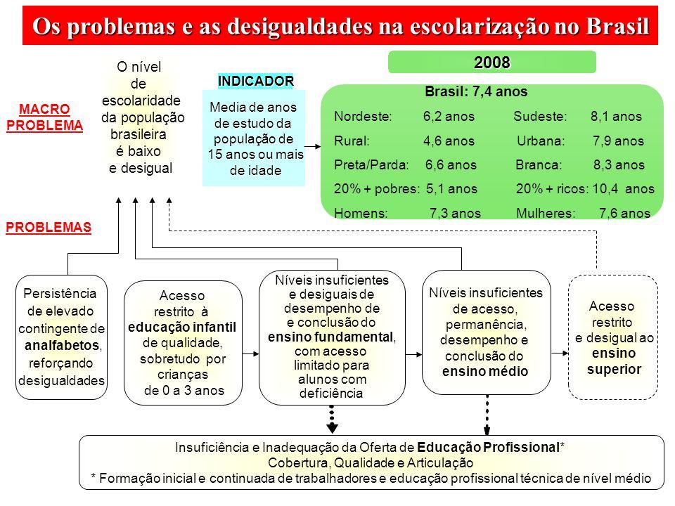 Os problemas e as desigualdades na escolarização no Brasil