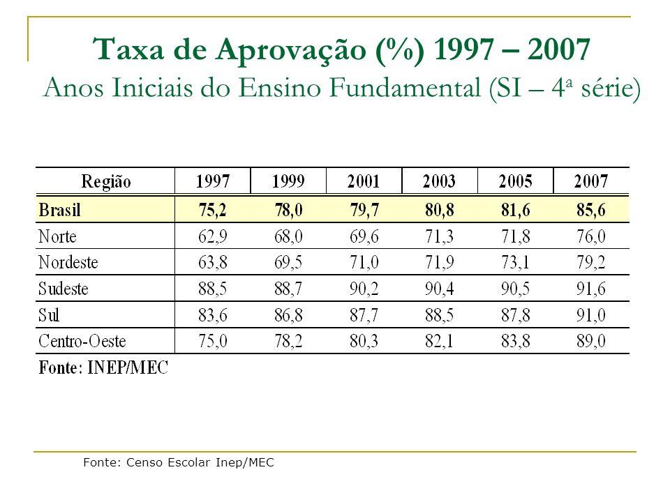 Taxa de Aprovação (%) 1997 – 2007 Anos Iniciais do Ensino Fundamental (SI – 4a série)