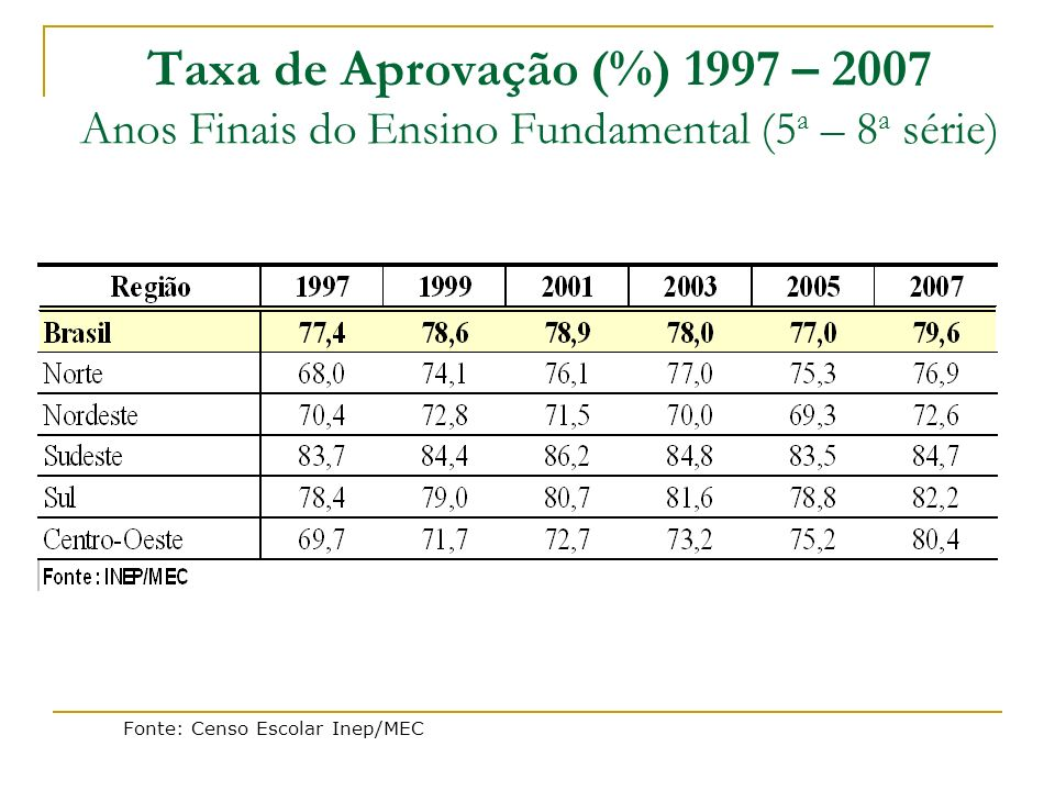 Taxa de Aprovação (%) 1997 – 2007 Anos Finais do Ensino Fundamental (5a – 8a série)