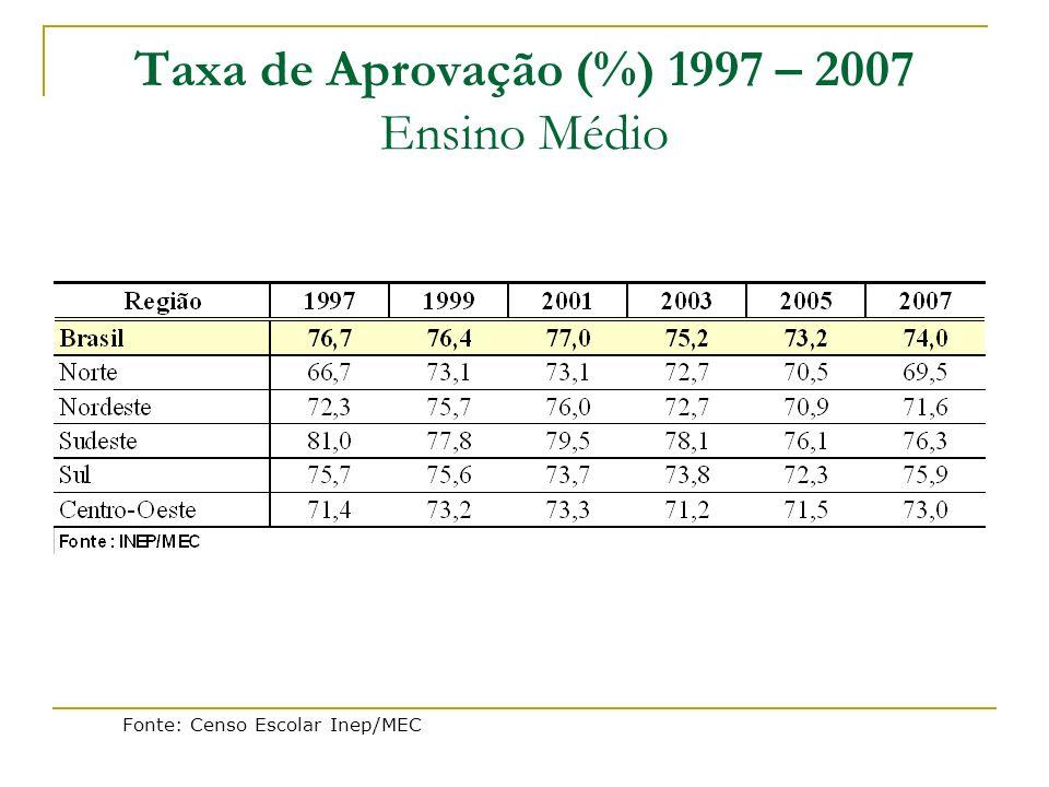 Taxa de Aprovação (%) 1997 – 2007 Ensino Médio