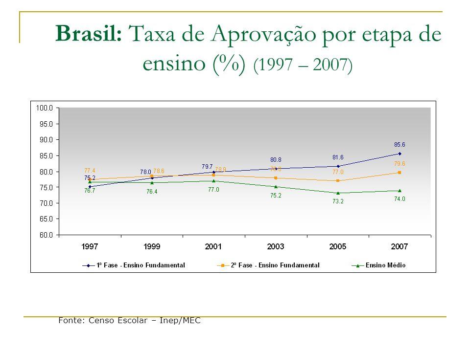 Brasil: Taxa de Aprovação por etapa de ensino (%) (1997 – 2007)