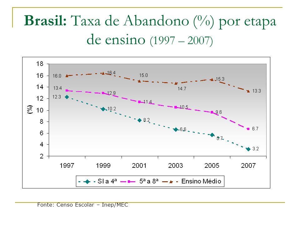 Brasil: Taxa de Abandono (%) por etapa de ensino (1997 – 2007)