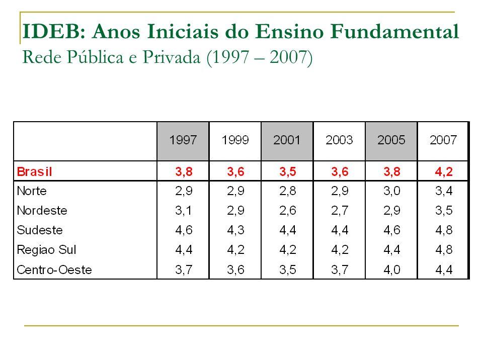 IDEB: Anos Iniciais do Ensino Fundamental Rede Pública e Privada (1997 – 2007)