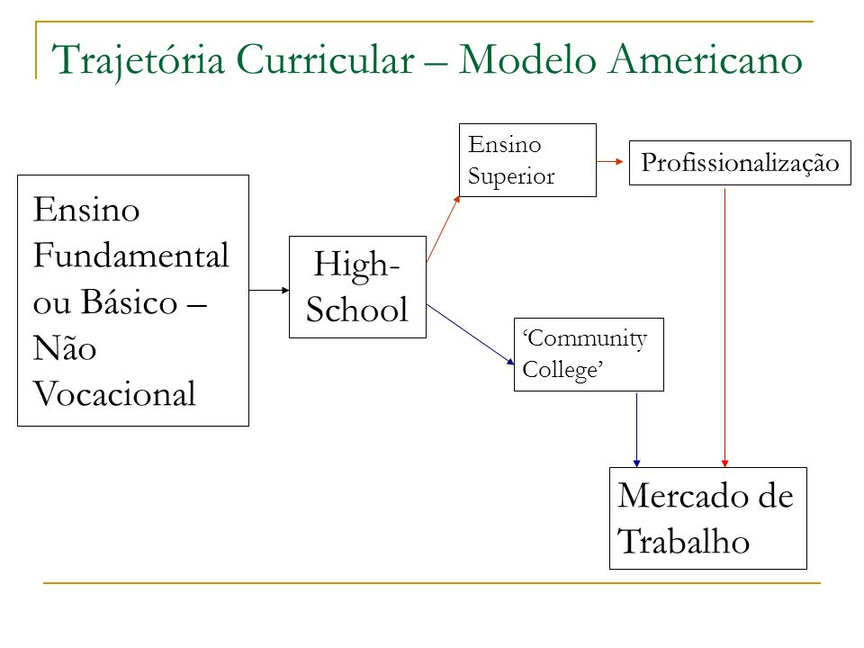 Trajetória Curricular – Modelo Americano