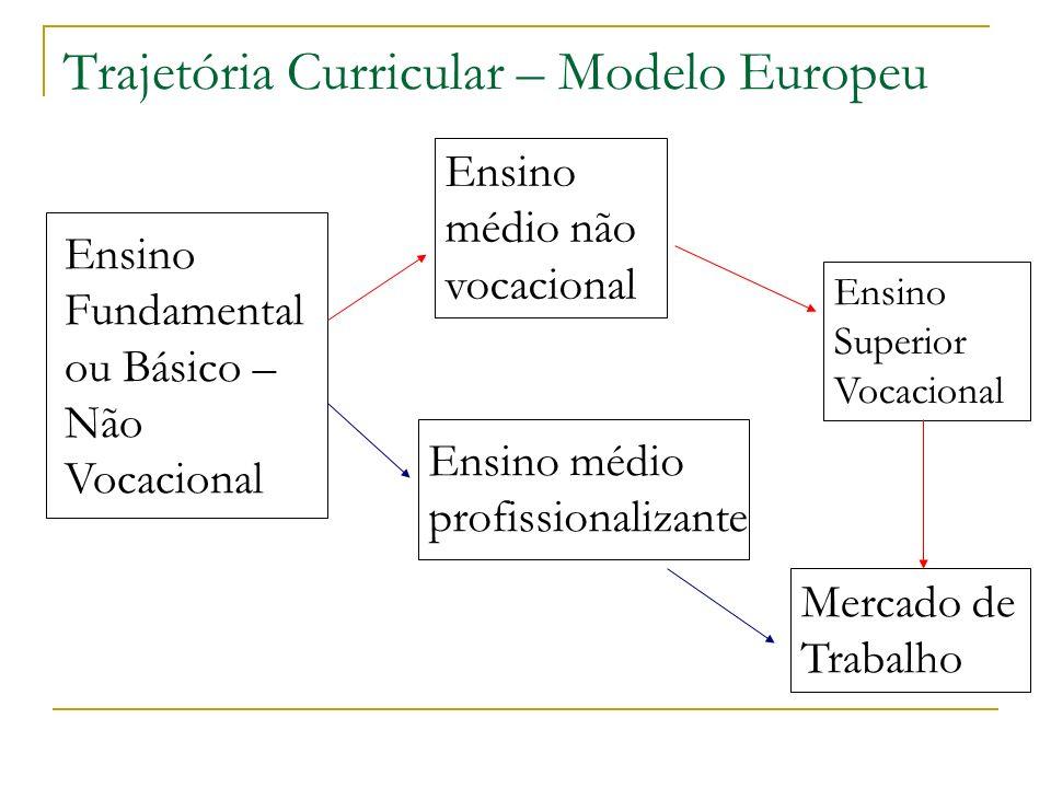 Trajetória Curricular – Modelo Europeu