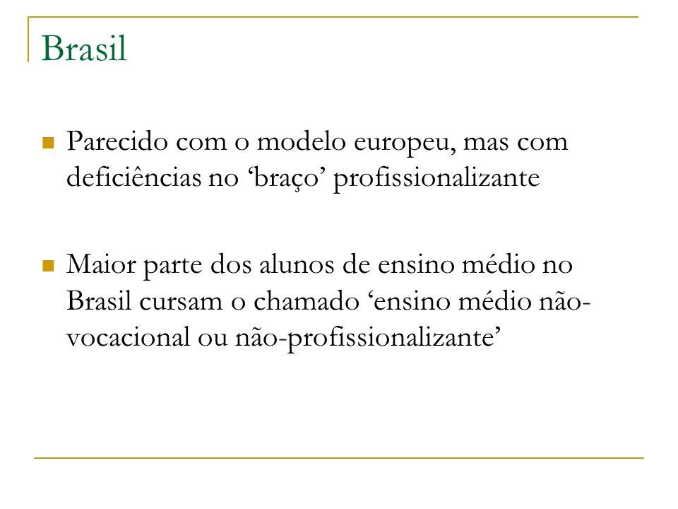 Brasil Parecido com o modelo europeu, mas com deficiências no 'braço' profissionalizante.