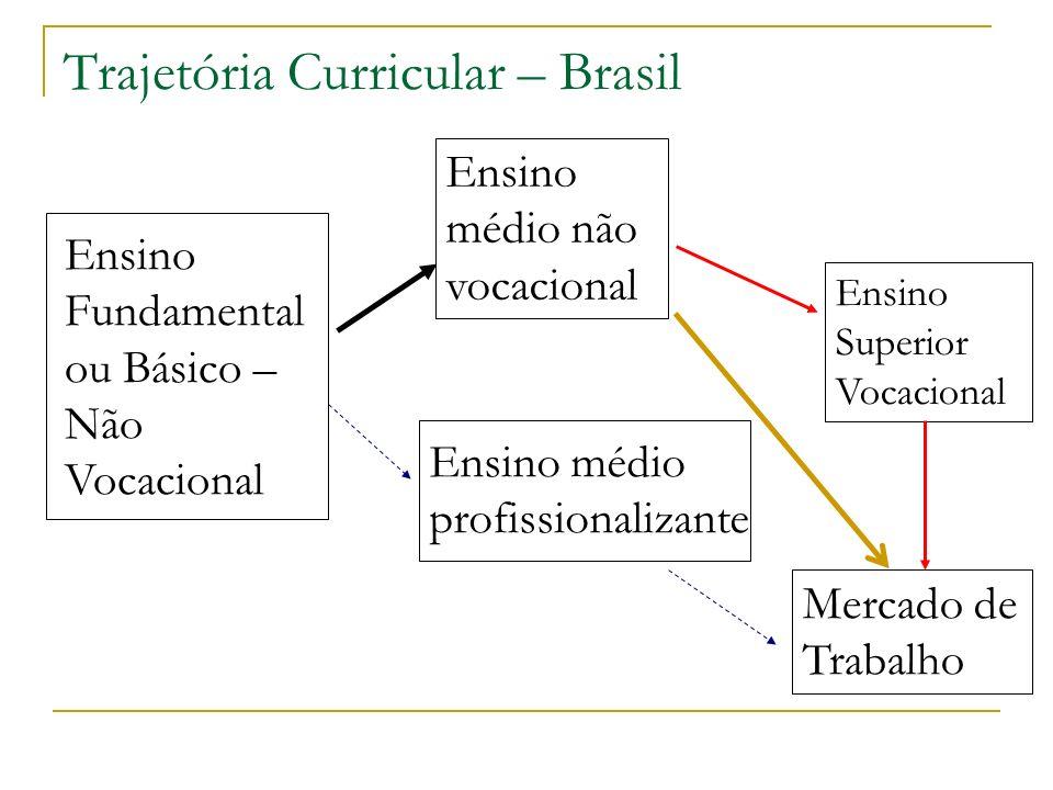 Trajetória Curricular – Brasil