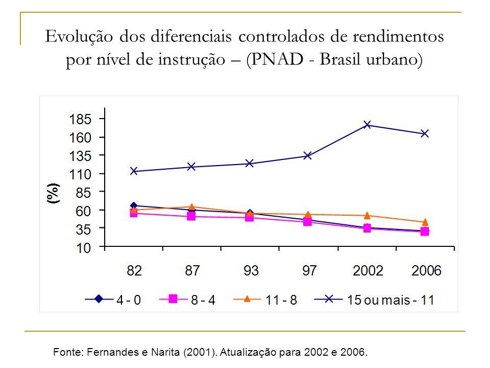 Evolução dos diferenciais controlados de rendimentos por nível de instrução – (PNAD - Brasil urbano)