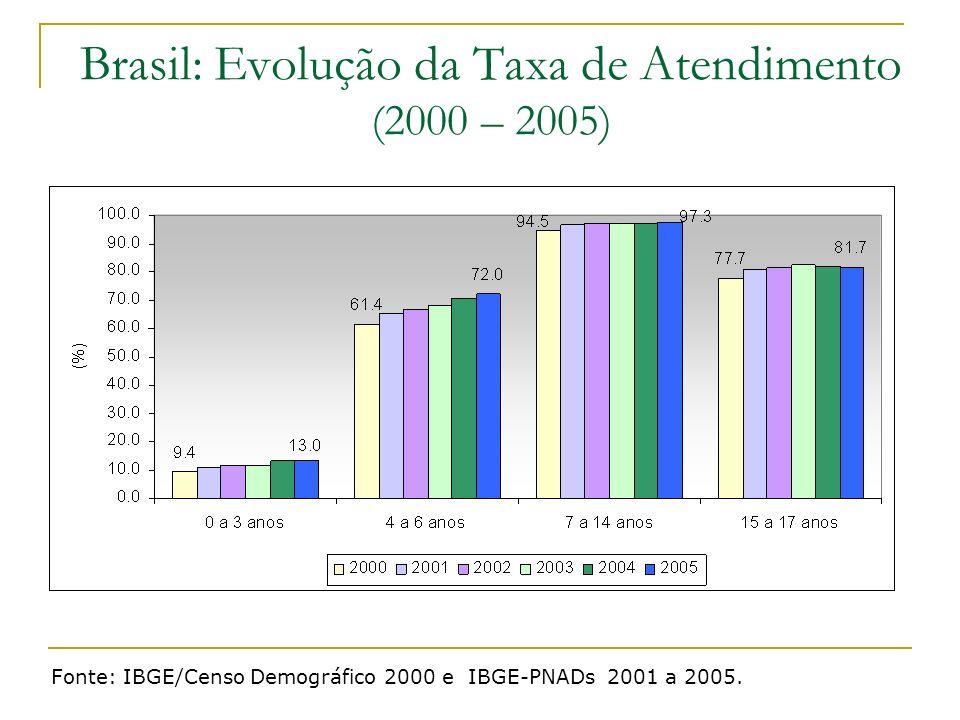 Brasil: Evolução da Taxa de Atendimento (2000 – 2005)