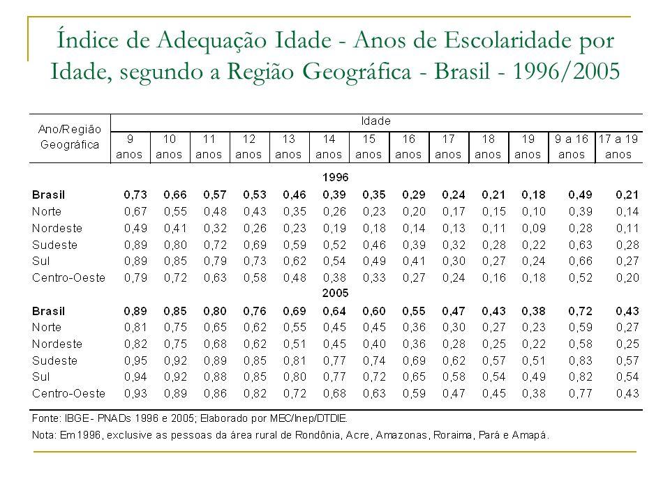 Índice de Adequação Idade - Anos de Escolaridade por Idade, segundo a Região Geográfica - Brasil - 1996/2005