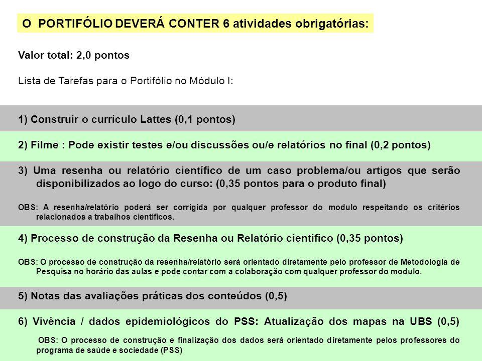 O PORTIFÓLIO DEVERÁ CONTER 6 atividades obrigatórias:
