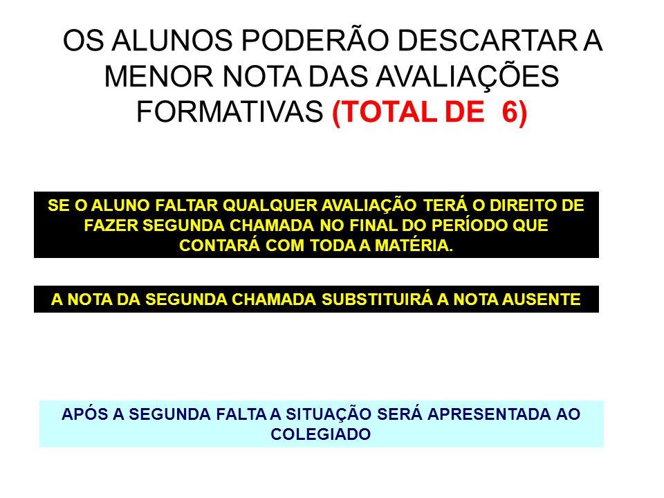 OS ALUNOS PODERÃO DESCARTAR A MENOR NOTA DAS AVALIAÇÕES FORMATIVAS (TOTAL DE 6)