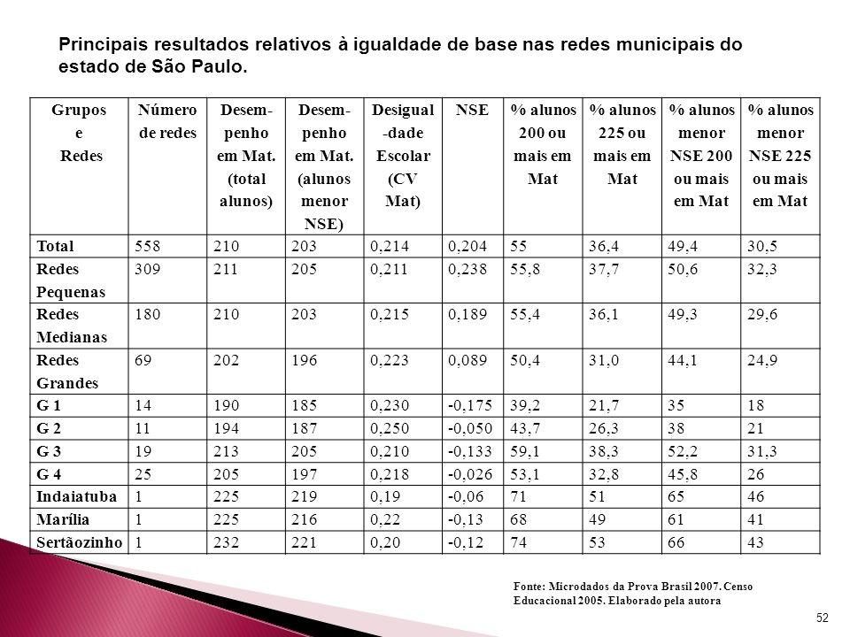 Principais resultados relativos à igualdade de base nas redes municipais do estado de São Paulo.