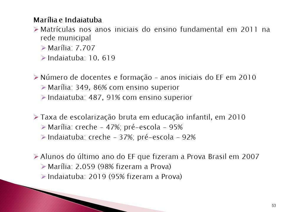 Marília e IndaiatubaMatrículas nos anos iniciais do ensino fundamental em 2011 na rede municipal. Marília: 7.707.