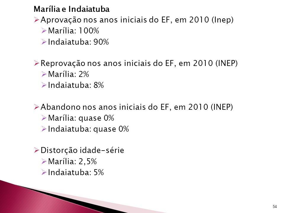 Marília e Indaiatuba Aprovação nos anos iniciais do EF, em 2010 (Inep) Marília: 100% Indaiatuba: 90%