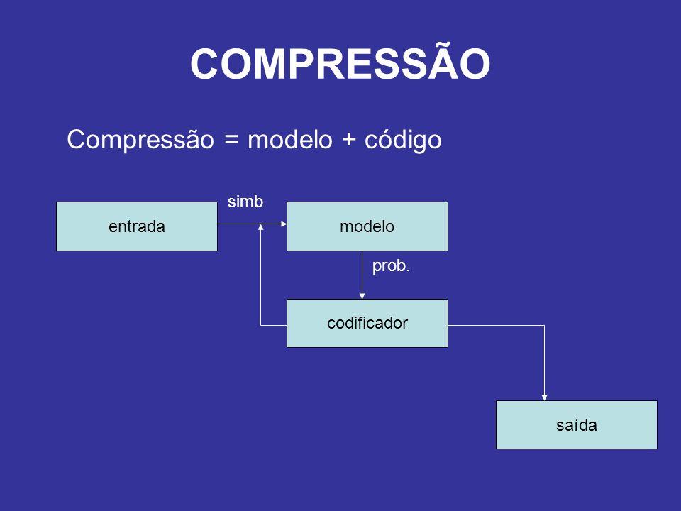 COMPRESSÃO Compressão = modelo + código simb entrada modelo prob.