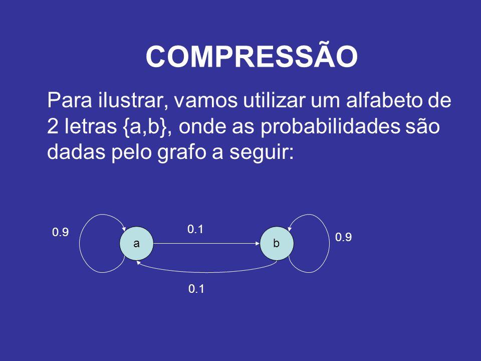 COMPRESSÃO Para ilustrar, vamos utilizar um alfabeto de 2 letras {a,b}, onde as probabilidades são dadas pelo grafo a seguir: