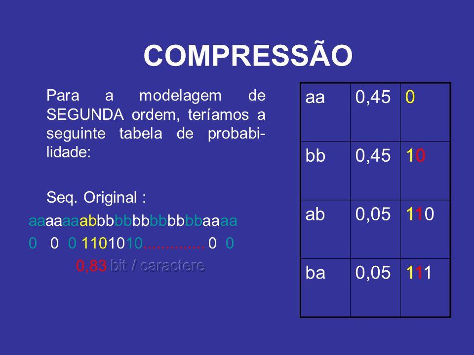COMPRESSÃO Para a modelagem de SEGUNDA ordem, teríamos a seguinte tabela de probabi-lidade: Seq. Original :
