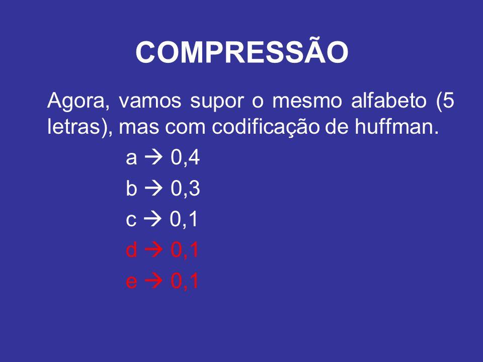 COMPRESSÃO Agora, vamos supor o mesmo alfabeto (5 letras), mas com codificação de huffman. a  0,4.