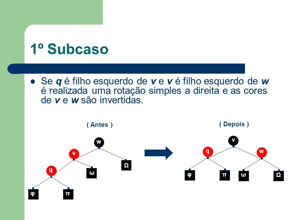 1º SubcasoSe q é filho esquerdo de v e v é filho esquerdo de w é realizada uma rotação simples a direita e as cores de v e w são invertidas.