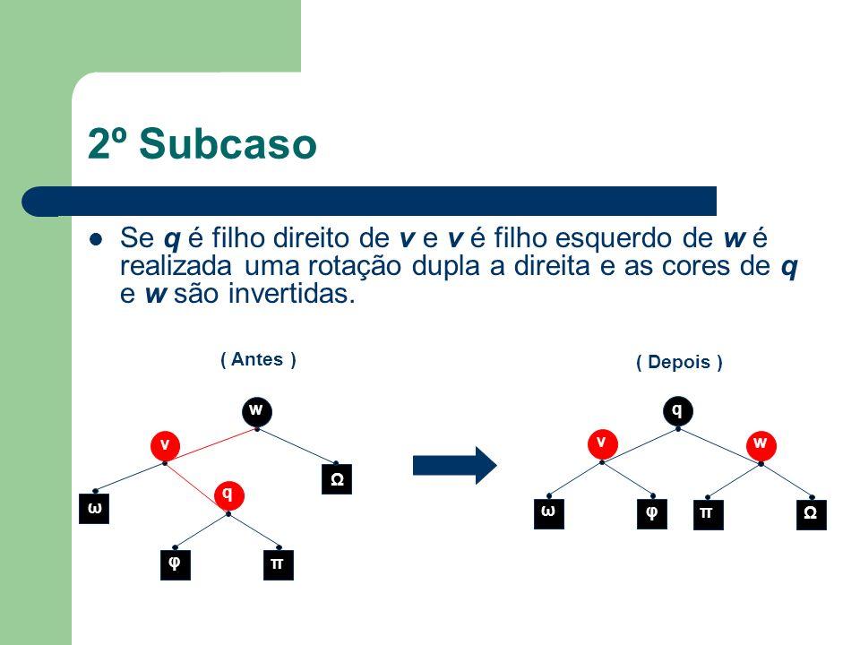 2º Subcaso Se q é filho direito de v e v é filho esquerdo de w é realizada uma rotação dupla a direita e as cores de q e w são invertidas.