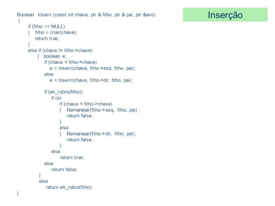 Inserção Boolean Inserir (const int chave, ptr & filho, ptr & pai, ptr &avo) { if (filho == NULL)